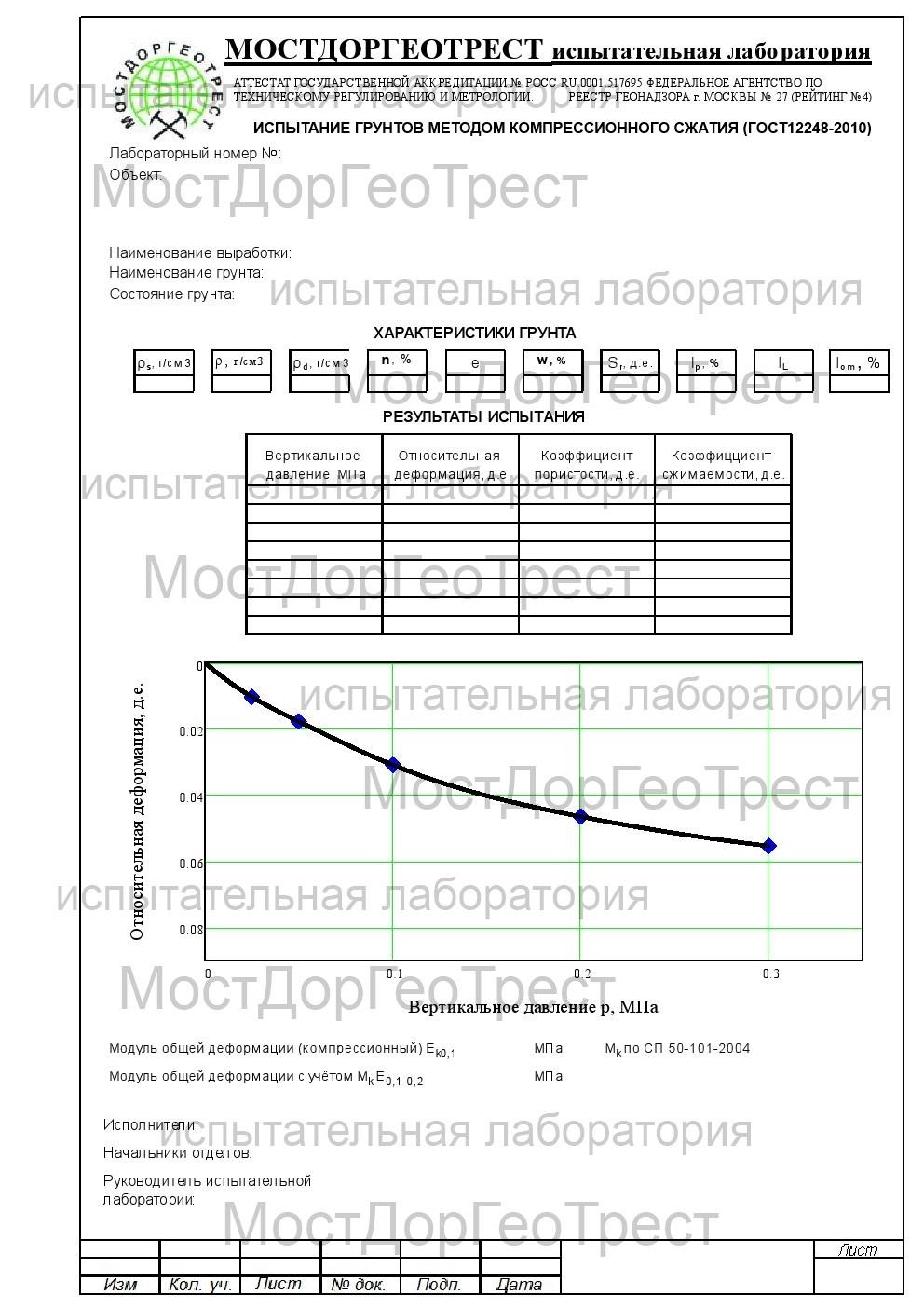 Протокол испытания грунтов компрессионным методом (ГОСТ 12248-2010)