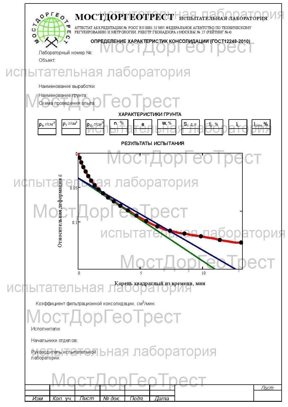 Протокол определения деформационных свойств грунтов методом компрессионного сжатия (ГОСТ 12248-2010)
