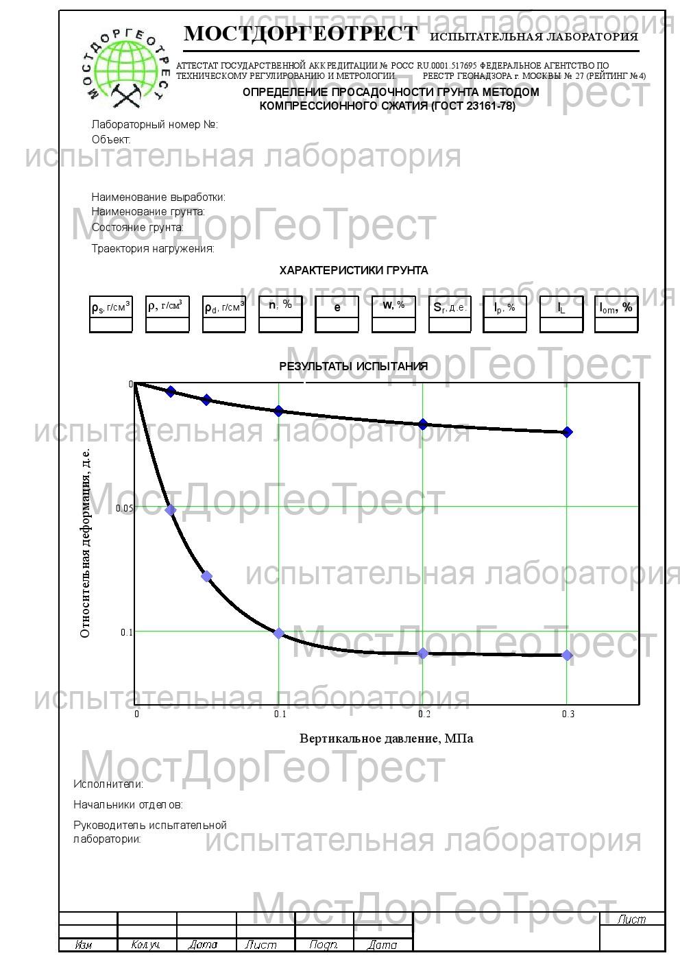 Протокол определения просадочности грунта методом компрессионного сжатия (ГОСТ 23161-78)