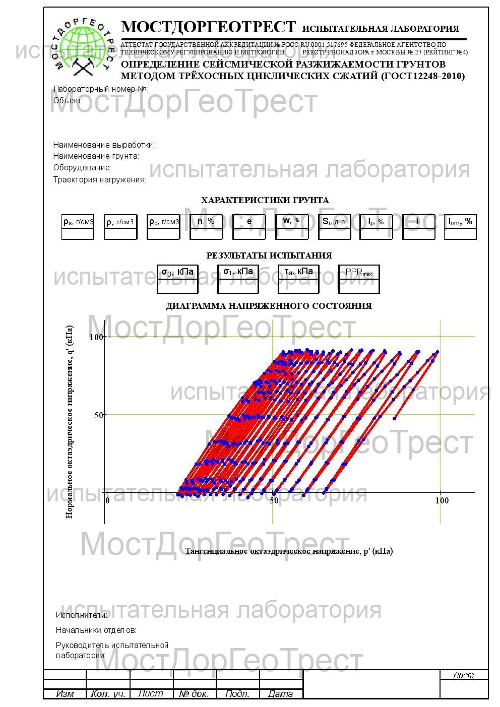 Протокол определения сейсмической разжижаемости грунтов методом трехосных  циклических сжатий (ГОСТ 12248-2010)