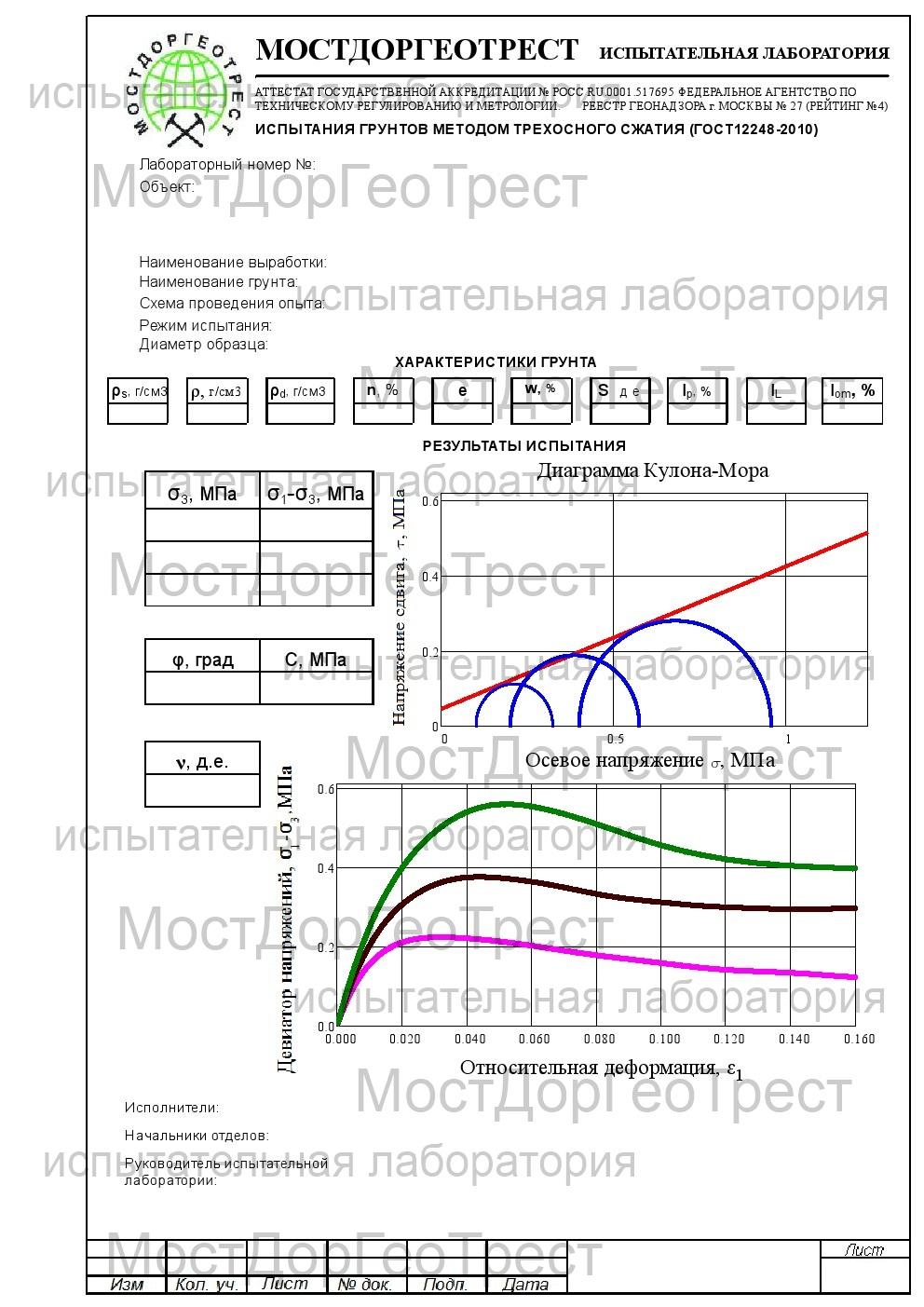 Протокол испытания грунтов методом трёхосного сжатия, определение угла внутреннего трения и удельного сцепления (ГОСТ 12248-2010)