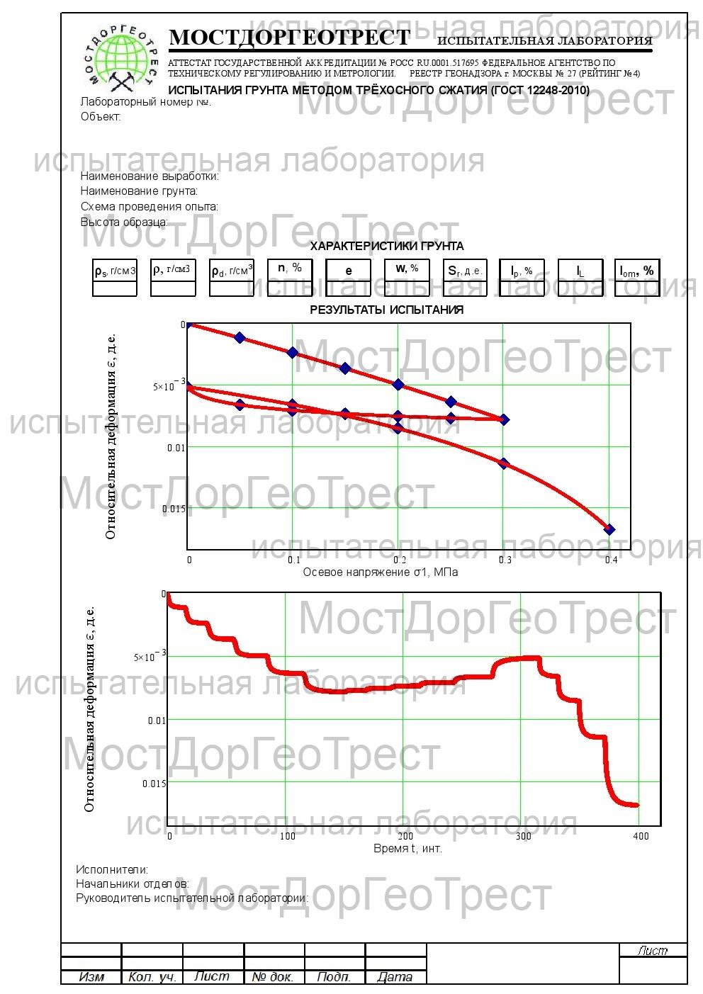 Протокол испытания грунтов методом трёхосного сжатия с последующей разгрузкой (ГОСТ12248-2010)