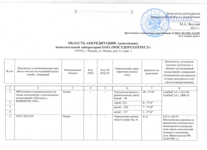 Приложение к аттестату об аккредитации лаборатории (дополнение) лист 1