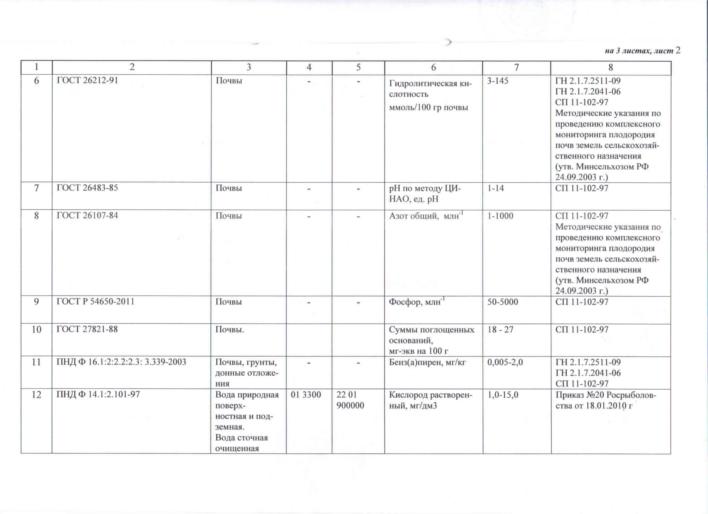 Приложение к аттестату об аккредитации лаборатории (дополнение) лист 2