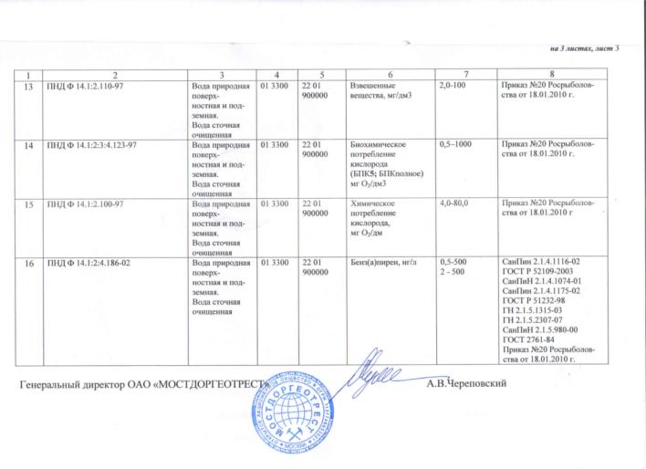 Приложение к аттестату об аккредитации лаборатории (дополнение) лист 3