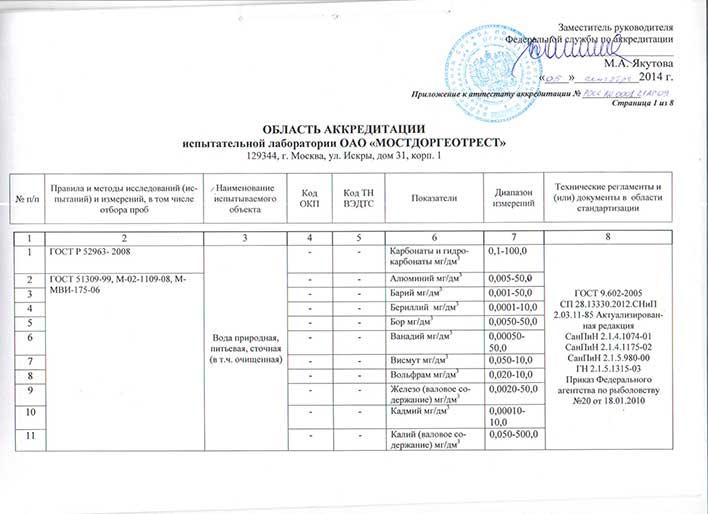 Приложение к аттестату об аккредитации лаборатории лист 1
