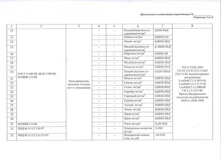 Приложение к аттестату об аккредитации лаборатории лист 2