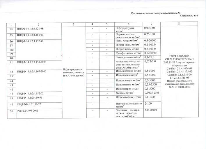Приложение к аттестату об аккредитации лаборатории лист 3