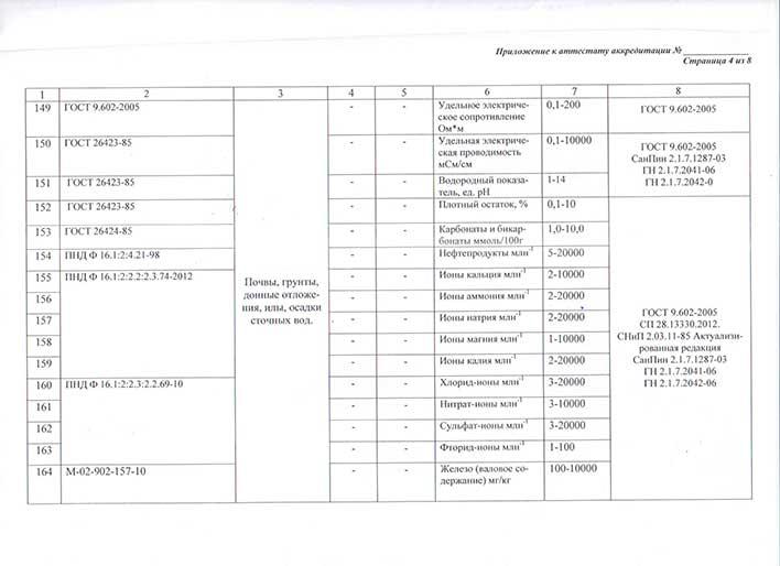 Приложение к аттестату об аккредитации лаборатории лист 4