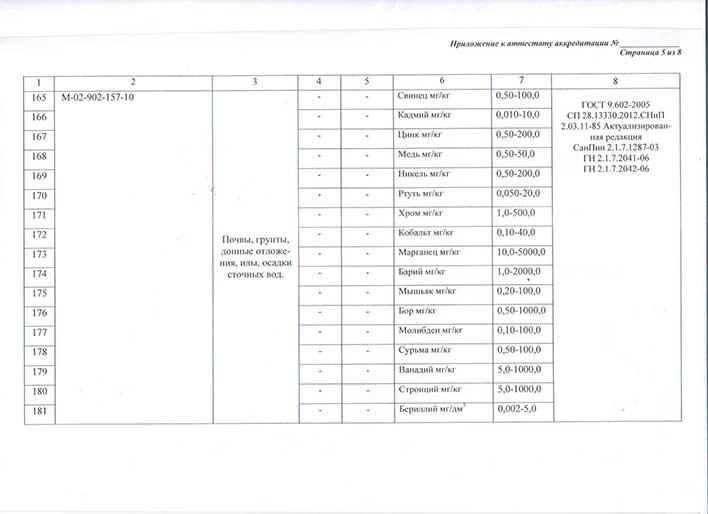 Приложение к аттестату об аккредитации лаборатории лист 5