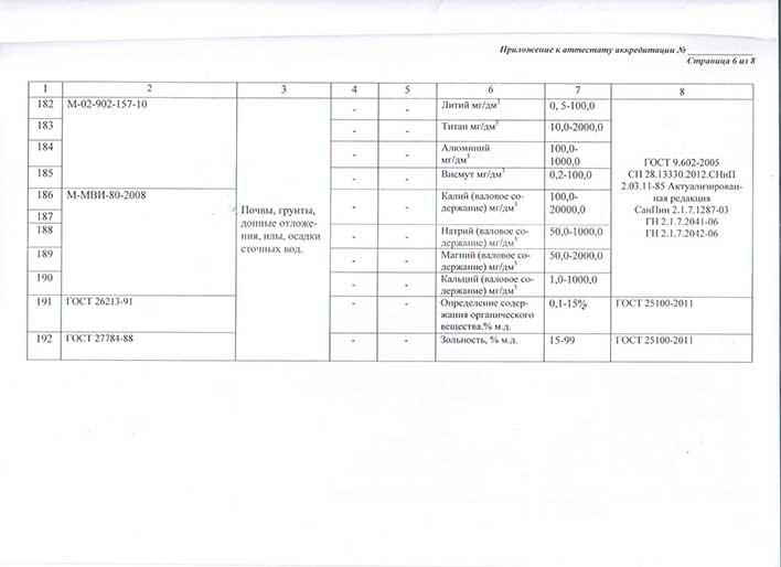 Приложение к аттестату об аккредитации лаборатории лист 6