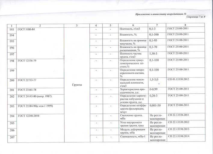 Приложение к аттестату об аккредитации лаборатории лист 7
