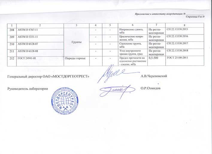 Приложение к аттестату об аккредитации лаборатории лист 8